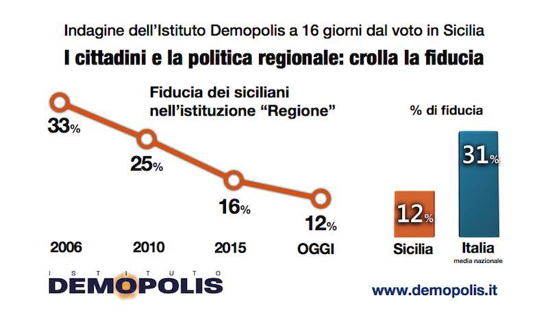 Verso le Regionali. Ultimo sondaggio Demopolis prima del voto: un punto separa Musumeci e Cancelleri ma crolla la fiducia dei cittadini